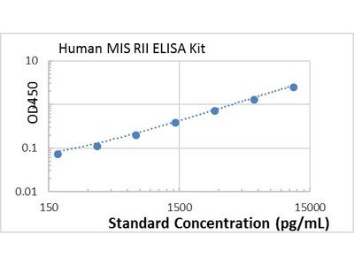 Human MIS RII ELISA kit