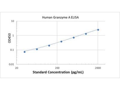 Human Granzyme A ELISA