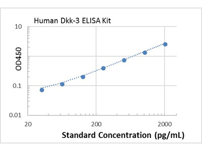 Human Dkk-3 ELISA kit