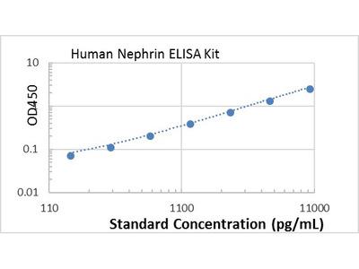 Human Nephrin ELISA kit