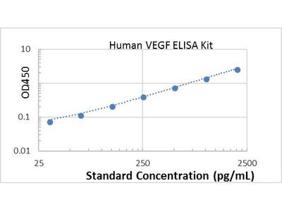 Human VEGF ELISA kit