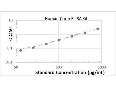 Human Corin ELISA kit