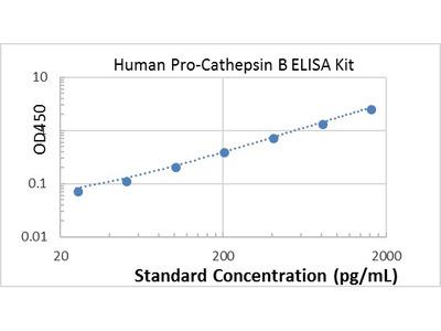 Human Pro-Cathepsin B ELISA kit