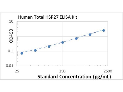 Human Total HSP27 ELISA kit