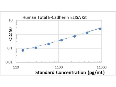 Human Total E-Cadherin ELISA kit