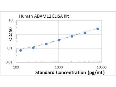 Human ADAM12 ELISA kit