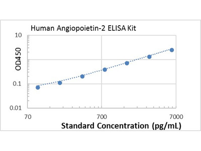 Human Angiopoietin-2 ELISA kit