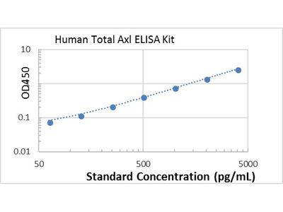 Human Total Axl ELISA kit