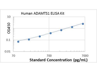 Human ADAMTS1 ELISA kit
