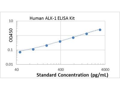 Human ALK-1 ELISA kit