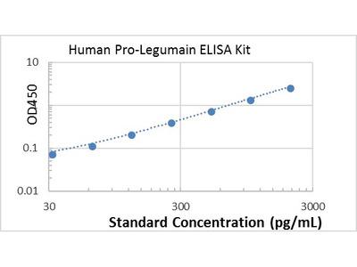 Human Pro-Legumain ELISA kit