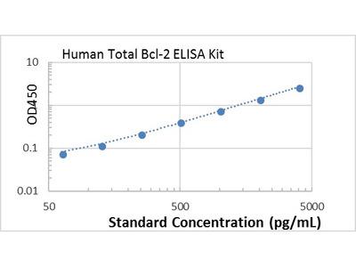 Human Total Bcl-2 ELISA kit