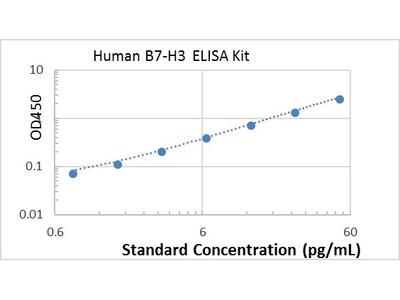 Human B7-H3 ELISA kit