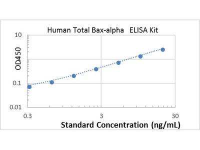 Human Total Bax-alpha ELISA kit