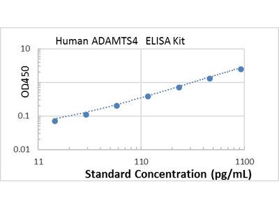 Human ADAMTS4 ELISA kit