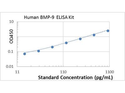 Human BMP-9 ELISA kit