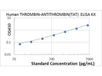Human Thrombin-antithrombin(TAT) ELISA Kit