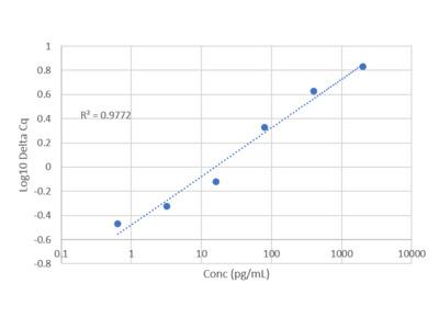 Human Dkk-3 IQELISA Kit