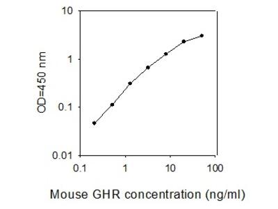 Mouse Growth Hormone R/GHR ELISA
