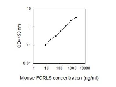 Mouse FCRL5/FcRH5 ELISA