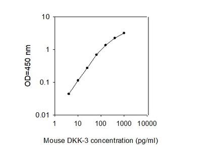 Mouse Dkk-3 ELISA