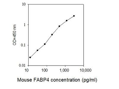 Mouse FABP4/A-FABP ELISA