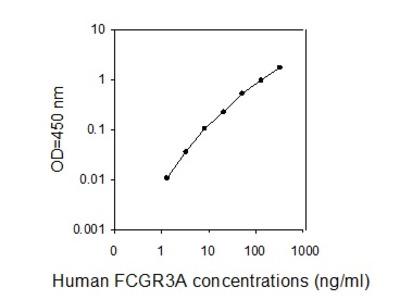Human FCGR3A/CD16A ELISA