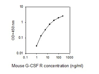 Mouse G-CSF R/CD114 ELISA