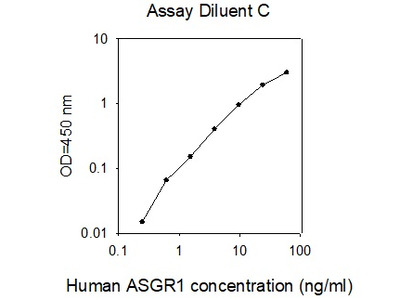 Human ASGP-R 1/ASGR1 ELISA