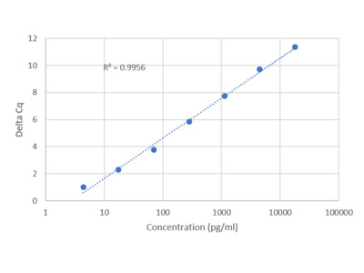 Human ANGPT1 IQELISA Kit