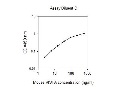 Mouse VISTA/B7-H5/PD-1H ELISA