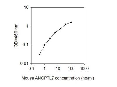 Mouse ANGPTL7 ELISA