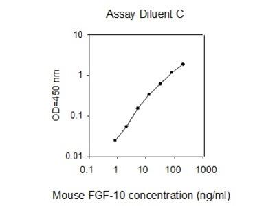 Mouse FGF-10 ELISA