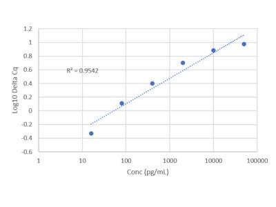 Human MCAM/CD146 IQELISA Kit