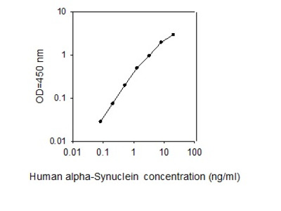 Human alpha-Synuclein ELISA