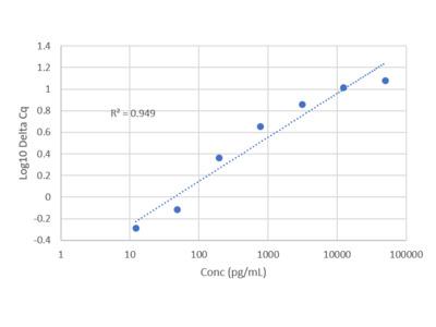 Human Amyloid beta 1-40 IQELISA Kit