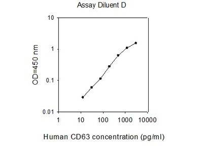 Human CD63 ELISA