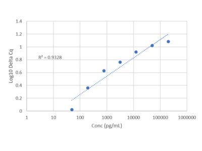 Human CD51/Integrin alpha-V IQELISA Kit