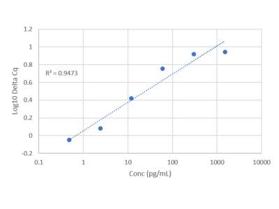 Human B7H1/PD-L1 IQELISA Kit
