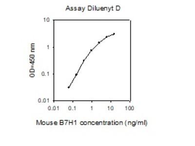 Mouse PD-L1/B7-H1 ELISA