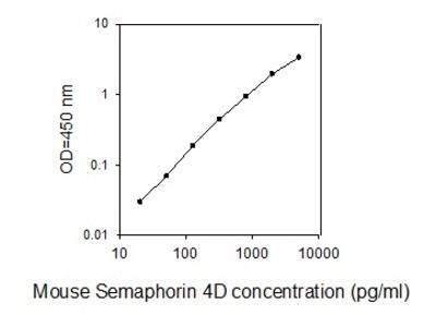 Mouse Semaphorin 4D/CD100 ELISA