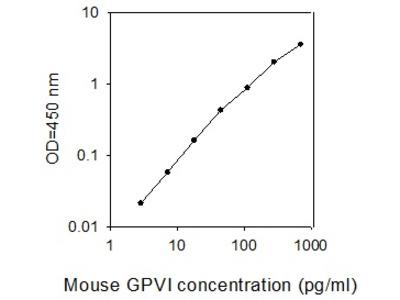 Mouse GPVI ELISA