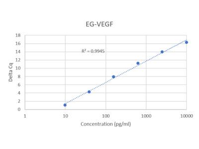 Human EG-VEGF IQELISA Kit
