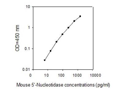 Mouse 5'-Nucleotidase/CD73 ELISA