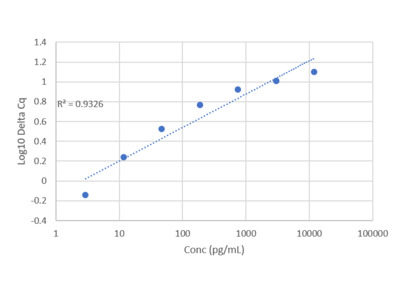 Human Osteoactivin IQELISA Kit