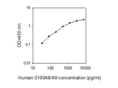 Human Calprotectin L1/S100-A8/A9 Complex ELISA