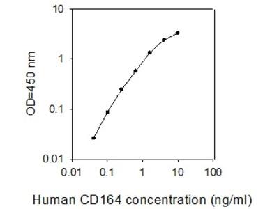 Human CD164 ELISA