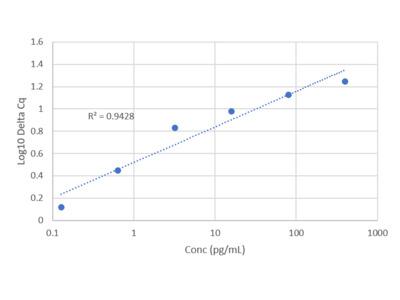 Human Leptin IQELISA Kit