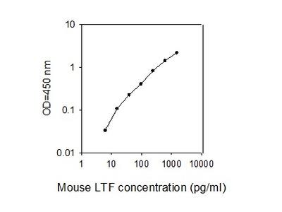 Mouse LTF ELISA