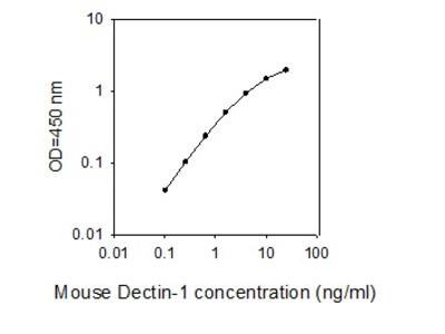 Mouse Dectin-1/CLEC7A ELISA